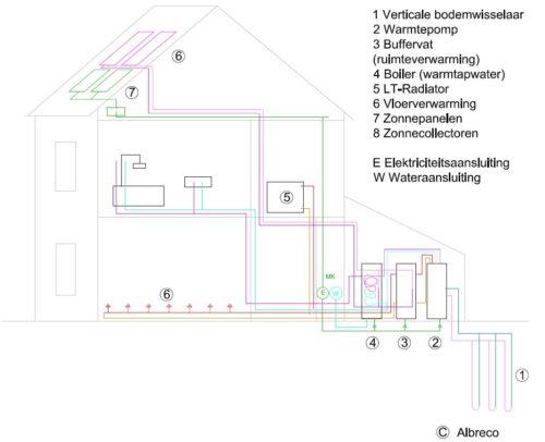 Een beschrijving van het verticale bronboring systeem